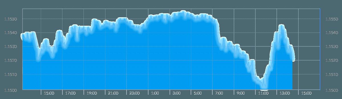GBP-EUR