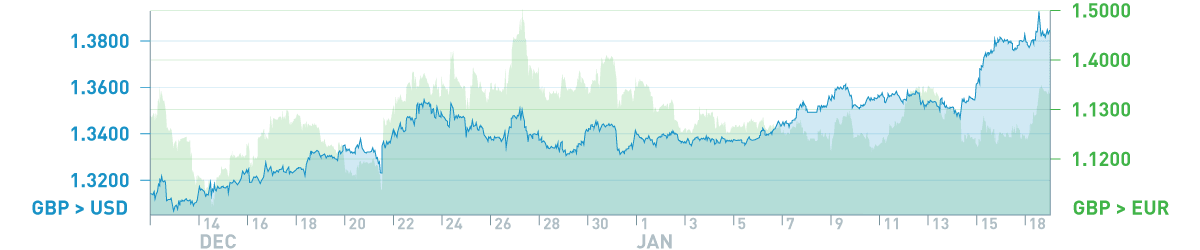 dec-jan-rates-chart-GBP