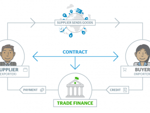 A Guide to Trade Finance for UK SMEs
