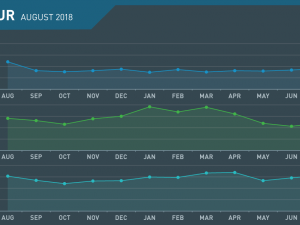 EUR Monthly Review August 2018