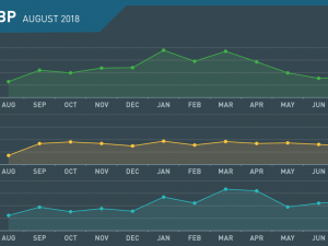 GBP Monthly Review August 2018