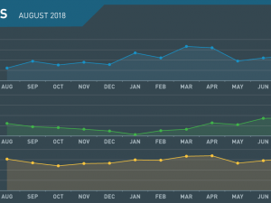 ILS Monthly Review August 2018